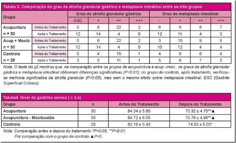 tratamento_gastrite_cronica_atrofica_b