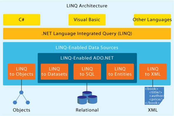 UnderstandingLINQ