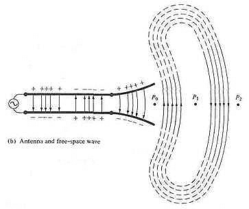 Radiation through antenna