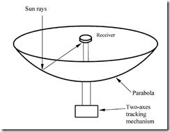 Schematic Diagram Of Solar Cooker, Schematic, Free Engine
