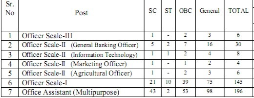 aryavart gramin bank recruitment 2013