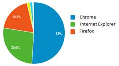 Uso de navegadores