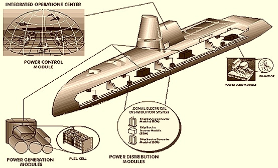 Submarine Power System – US Navy