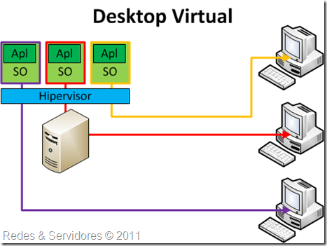 Desktop Virtual