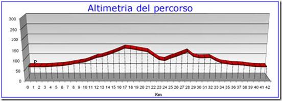 altimetria_p