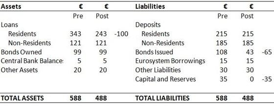 Bank Balance Sheet 6