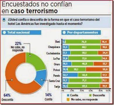 Caso Terrorismo en Bolivia