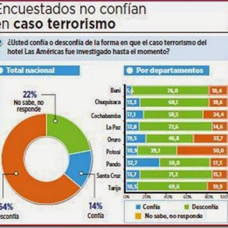 Hay desconfianza en el Gobierno por los casos terrorismo y Soza (Encuesta)