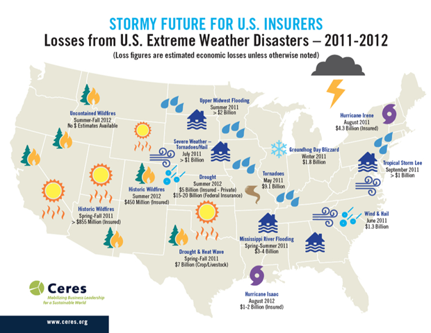 Insurance losses from U.S. extreme weather disasters, 2011-2012. Worsening weather in a warming world poses a growing risk to the financial stability of insurance companies and has broad ramifications for the economy and society. Ceres.org