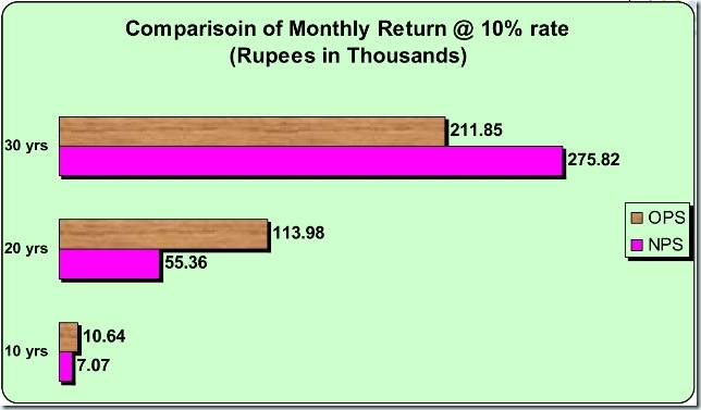 New_Pension_Scheme_in_Comparison_to_OPS3_thumb%25255B1%25255D