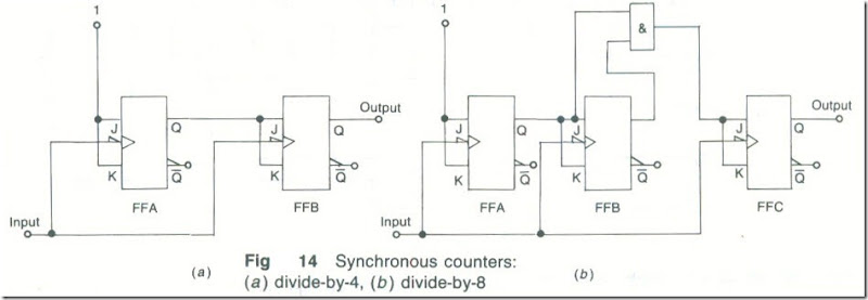 Synchronous Counters 9_03