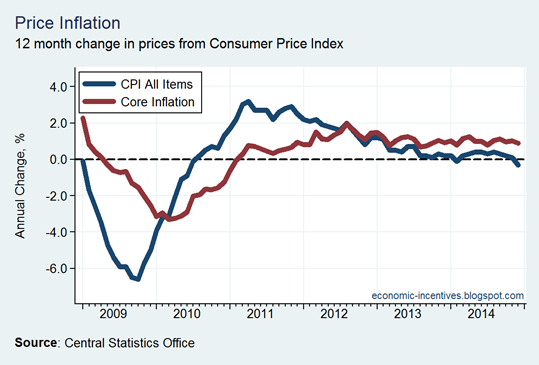 Core Inflation December 2014