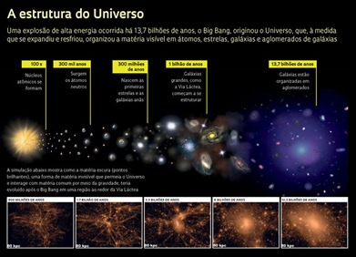 a estrutura do Universo