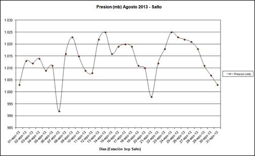 Presion (Agosto 2013)