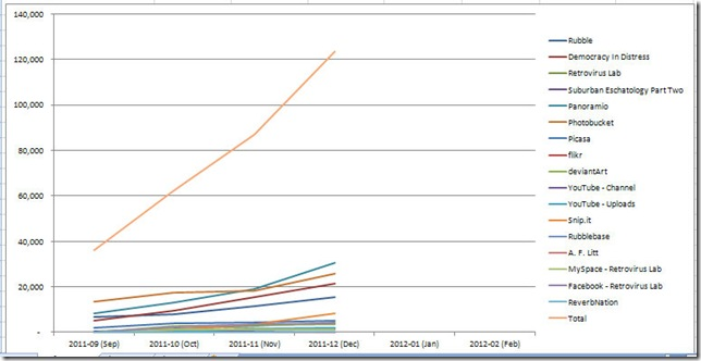 2012-01 Site Statistic Totals graph 182012 10655 PM