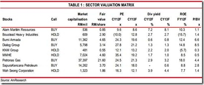 malaysia oil and gas stocks valuation