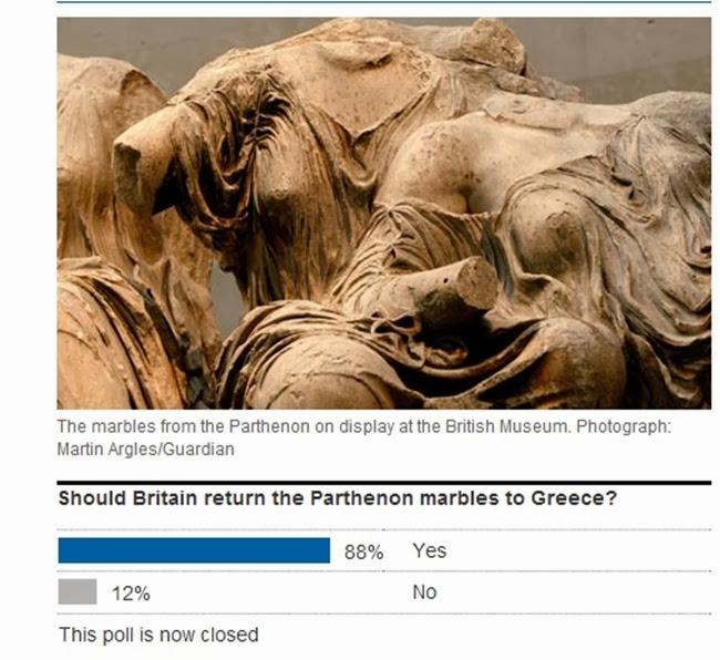 Guardian: Το 88% των βρετανών πολιτών ζητάει την επιστροφή των μαρμάρων