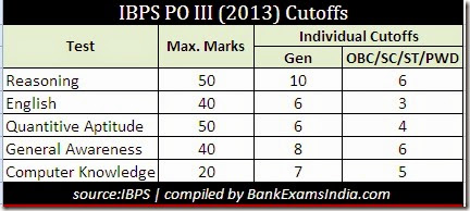 IBPS_PO_III_Previous_year_Cutoffs,what are the previous year cutoffs of IBPS PO exam,IBPS PO exam previous year cutoff marks