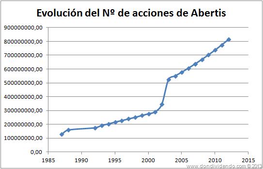 Evolución número de acciones Abertis 2013 DonDividendo