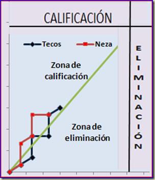 Tecos - Neza