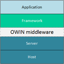 OWIN architecture