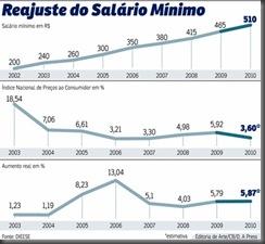 Salario Minimo evolucao