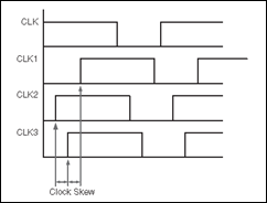 Clock_skew_timing_diagram