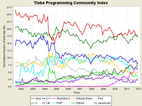 Tpci trends January 2012