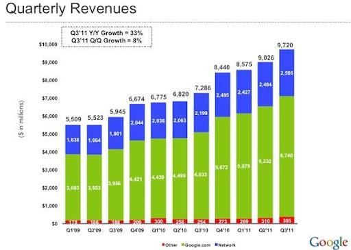 Ganancias e ingresos de Google