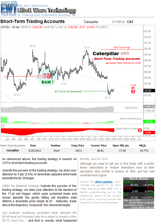 6-25 Caterpillar Slumping page from Chart-Cast Pilot -