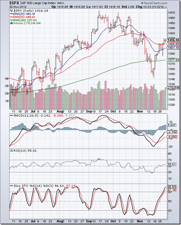 S&P 500_Nov3012