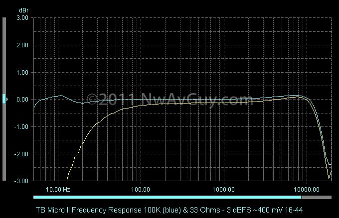 TB Micro II Frequency Response 100K (blue) & 33 Ohms - 3 dBFS ~400 mV 16-44