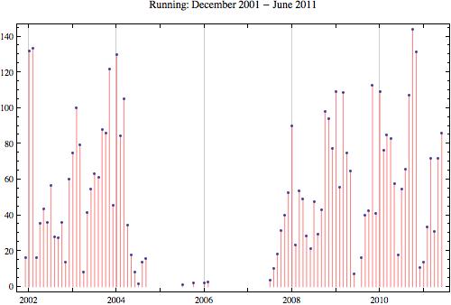 Running 2011 6