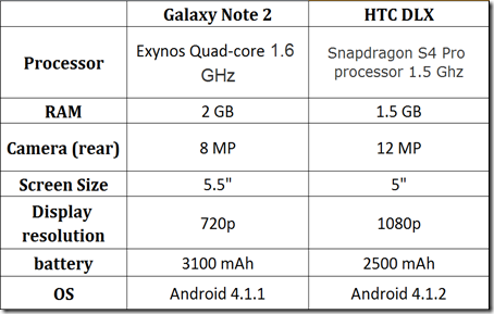 HTC DLX vs. Galaxy Note 2