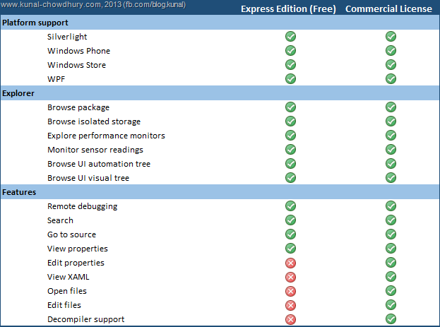 Comparison Chart of XAML Spy (Express and License)