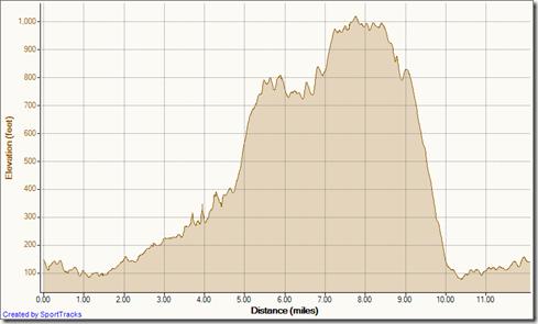 My Activities Aliso Wood Cyns Big Loop counter Clockwise 9-12-2011, Elevation - Distance