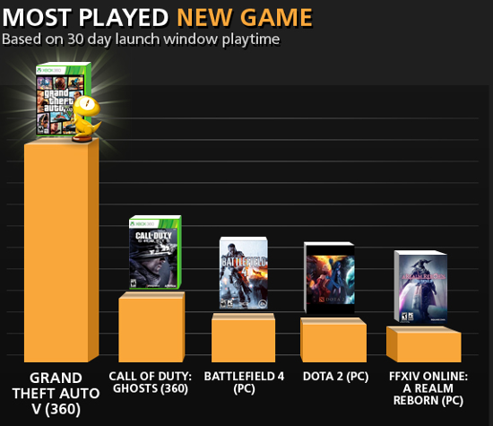 most played games on facebook list