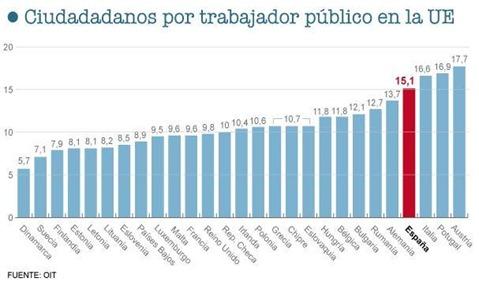 Empleados públicos en Europa