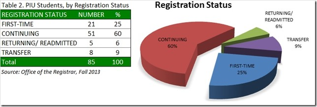 PIU Students, by Registration Status, Fa13