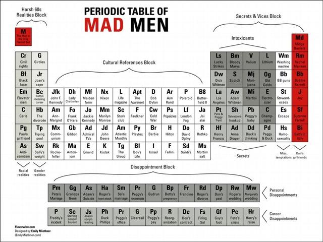 PeriodicTableofMadMen-Flavorwire-Miethner