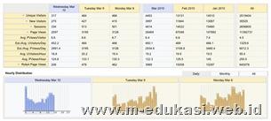 menganalisa dan optimasi website blog