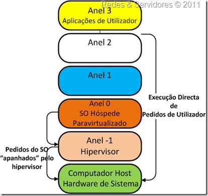 Virtualização Assistida por Hardware