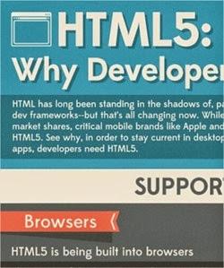 Razones por las que tienes que empezar a desarrollar en HTML5 ahora mismo