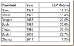 Obama SP 500 Chart