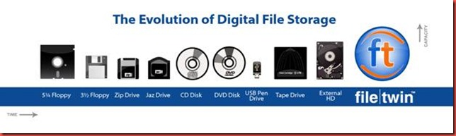 Digital_File_Storage_Evolution