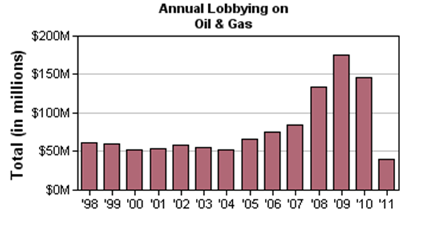 Annual lobbying money spent by the Oil & Gas industry in the U.S., 1998-2010. The highest spending level was in 2009, with a total of $175,414,820, outpacing pro-environmental groups by nearly eight-fold. opensecrets.org