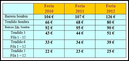 diferencia precios