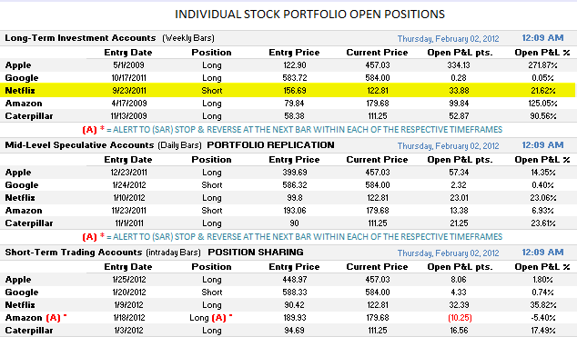 Open Positions Stock Portfolio 2-1-2012