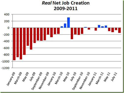 blog_net_job_creation_august_2011_1