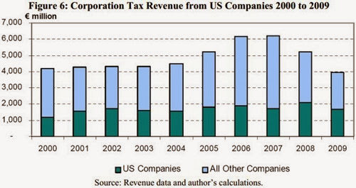 CT paid by US Companies